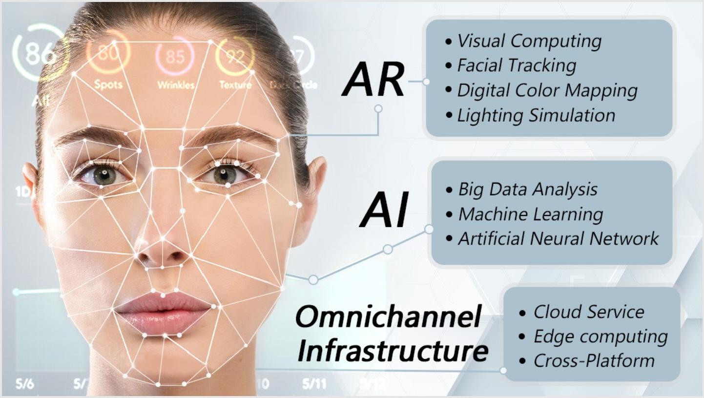 Beauty AI and AR Technology
