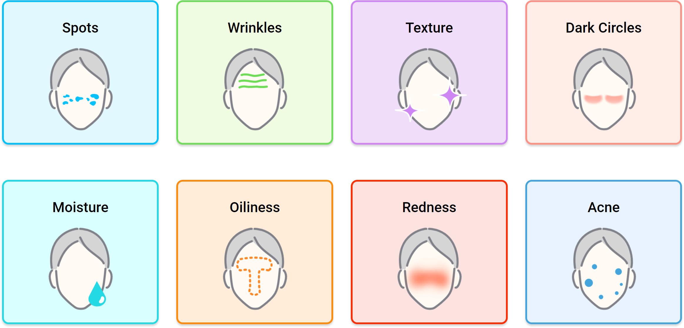 8 types of skin health diagnostics