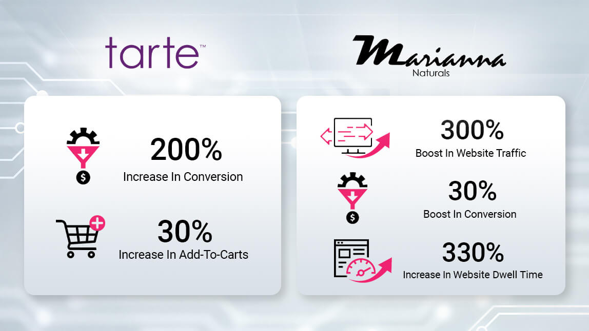 Virtual Try-On Drive Consumer Engagement and Online Sales