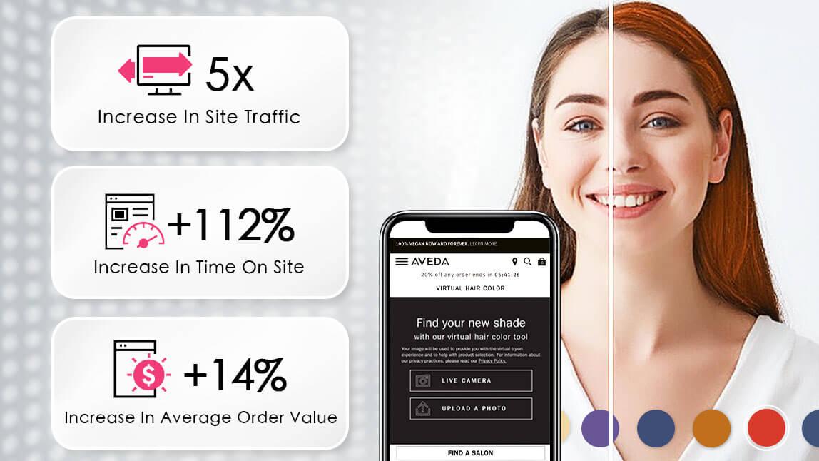 Aveda has 5x increase in site traffic